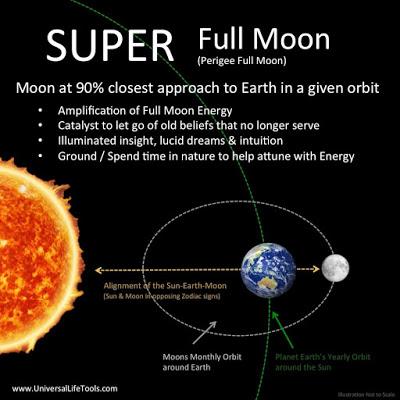 МЕДИТАЦИЯ НА РАВНОДЕНСТВИЕ 20-21 МАРТА ( 21.03.2019 в 00:58 MSK) Super-Moon-Full-Moon