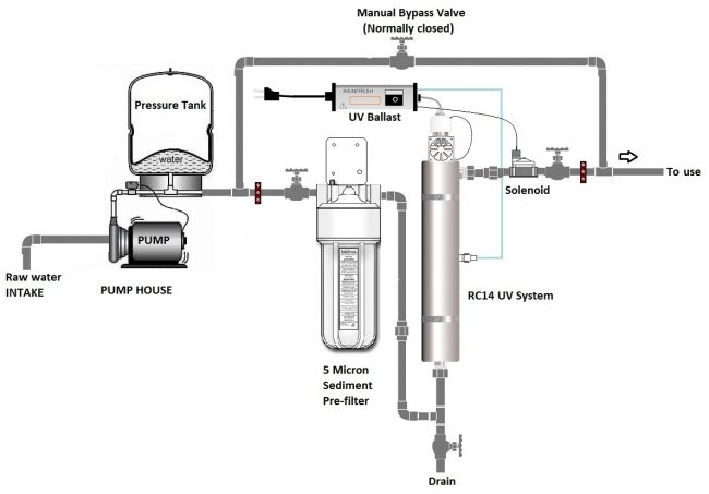 R830 Rainfresh Water Filter Installation Instructions
