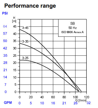 grundfos submersible pump wiring diagram 2005 toyota tacoma parts sba 3 45 sb curves