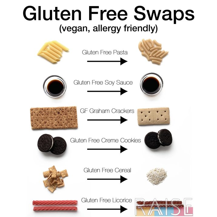 Gluten Free Food Swaps by The Allergy Chef