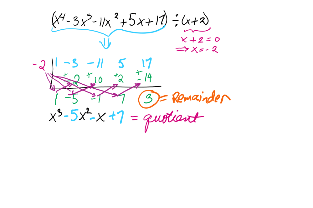 medium resolution of What is synthetic division? - Math Tutoring \u0026 Exercises
