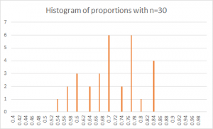 Figure 1. Histogram of proportions with n=30