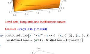 Level sets, isoquants and indifference curves