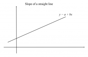 Measuring the slope of a straight line