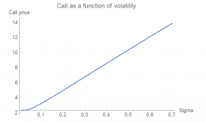 Call as a function of volatility