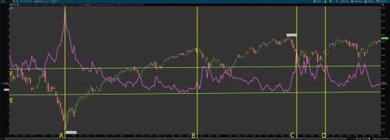 S&P500 versus VIX