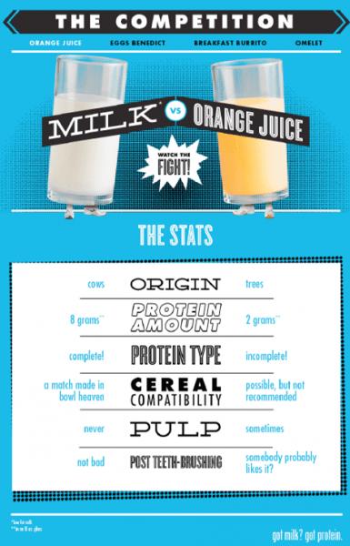 Orange Juice Facts