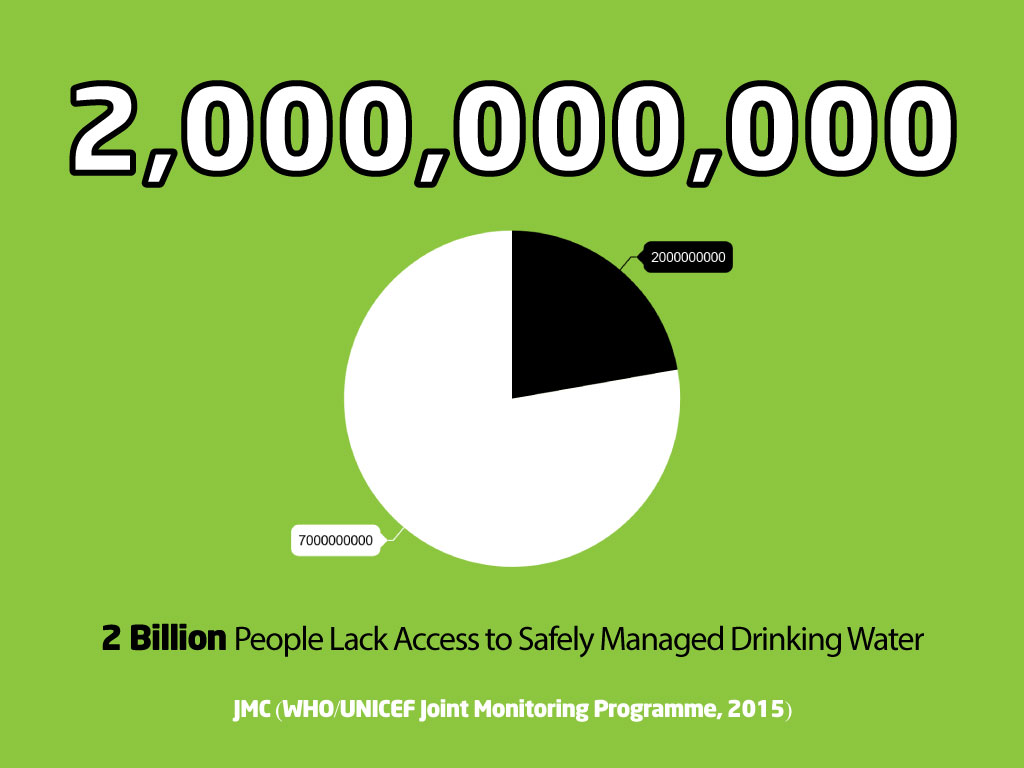 2 Billion lack access to safely managed drinking water