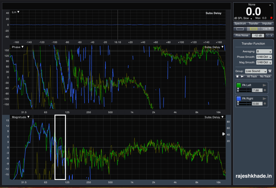 Optimised PA showing 6 dB gain at the crossover zone.