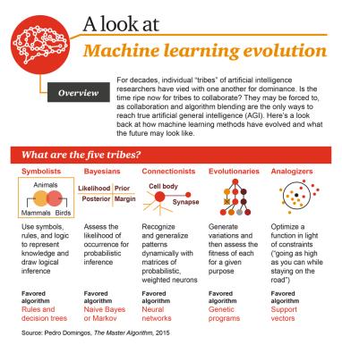machine-learning-evolution-1