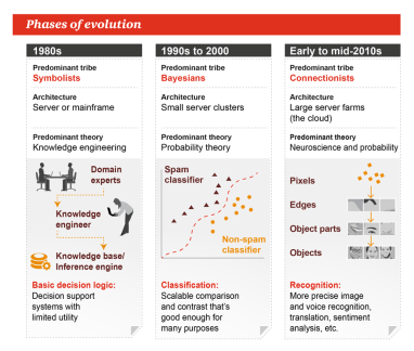 machine-learning-evolution-2