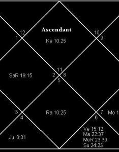 As also importance of planetary period dasa  birth chart astrology readings rh rajshekharsharma wordpress