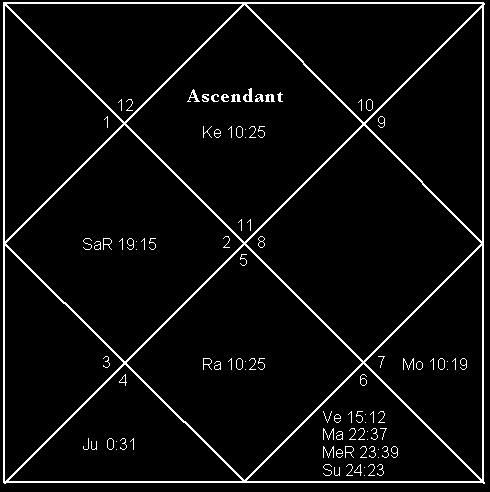 As also importance of planetary period dasa  birth chart astrology readings rh rajshekharsharma wordpress