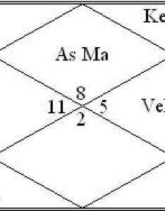 Akshay kumar horoscope vedic astrology birthchart also khiladi should play carefully birth chart rh rajshekharsharma wordpress