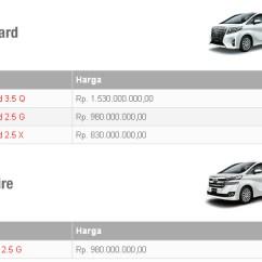 Harga Mobil All New Vellfire Agya Trd Black Ini Lengkap Toyota Alphard Dan Baru Raju Febrian S 27 03 2015 04