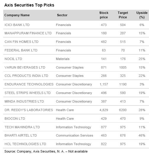Axis-Top-Stock-Picks