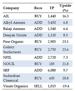 Top-Chemical-Stocks-To-Buy