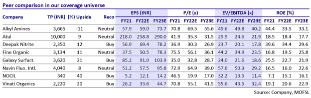 best specialty chemicals stocks motilal oswal