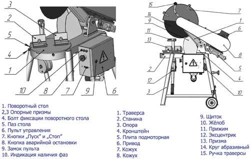 Устройство отрезного станка по металу - торцовочная пила