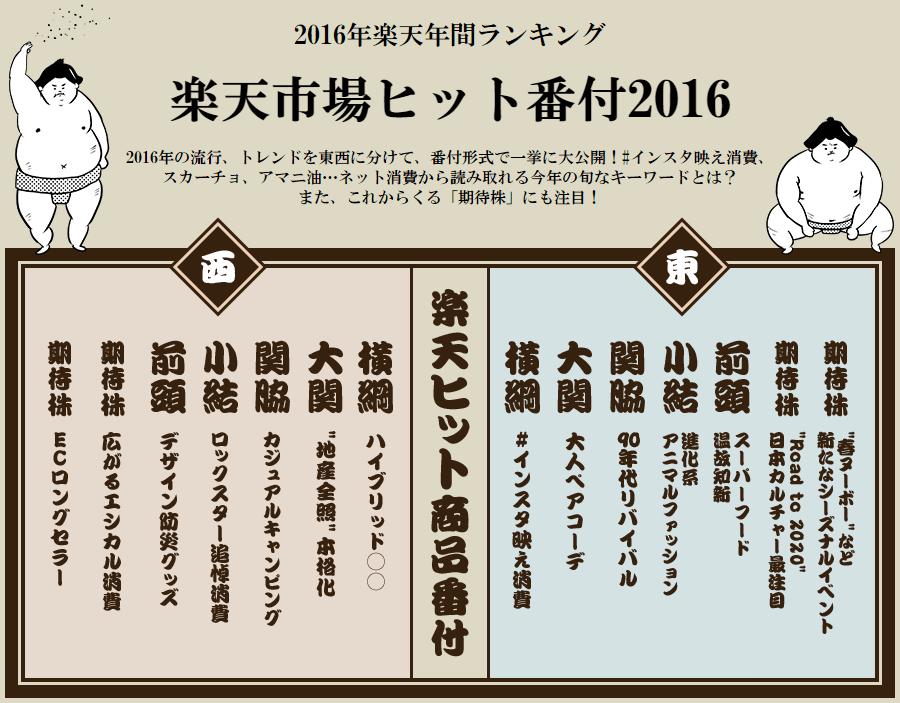 The Japan Hit Rankings for Rakuten Ichiba in 2016
