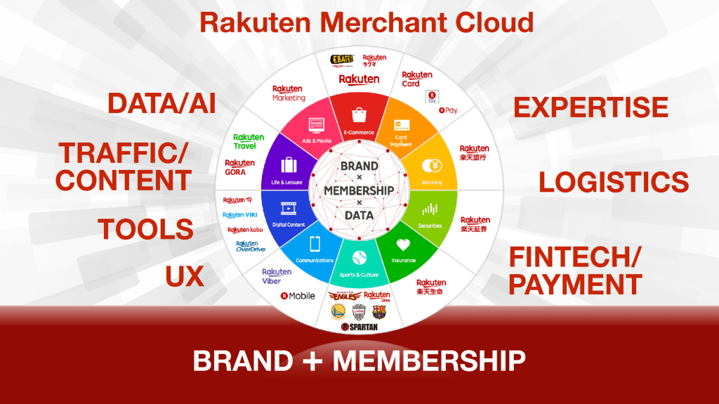 Rakuten Merchant Cloud