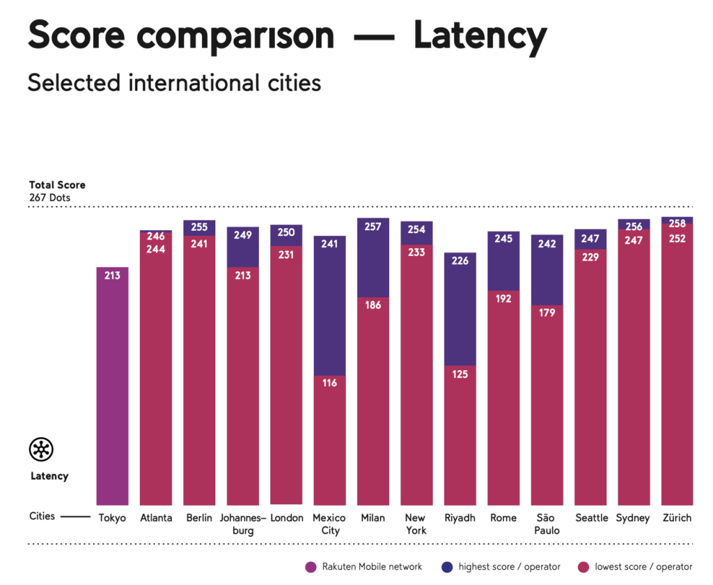 Rakuten Mobile's Open RAN network is a strong contender for latency.