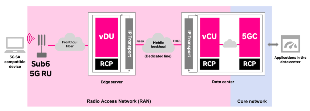 Diagram of the 5G SA network architecture used.