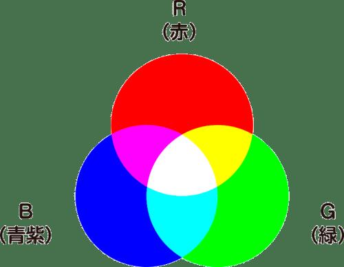光の3原色rgb