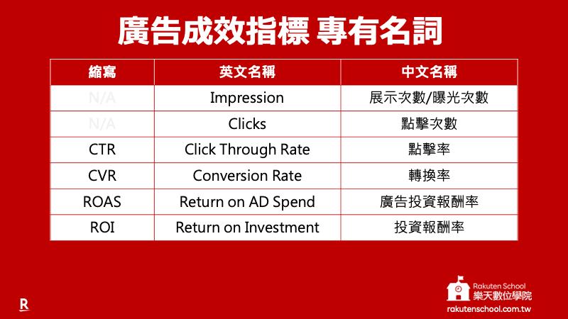 廣告成效指標專有名詞:Impression、Clicks、CTR、CVR、ROAS、ROI