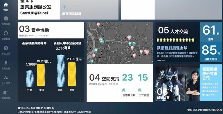 台北創新創業戰研中心