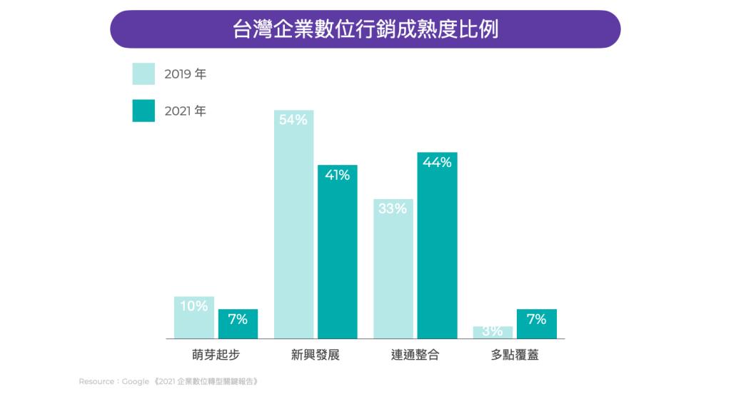 台灣企業數位化行銷成熟比例