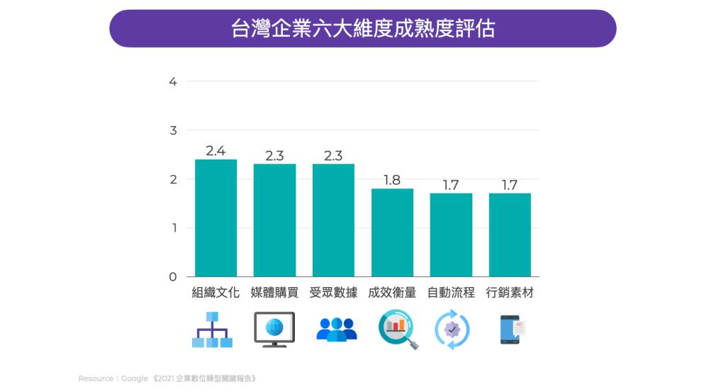 台灣企業六大維度成熟度評估