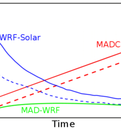 schematic diagram illustrating the current performance of wrf solar and madcast in the first six [ 1200 x 815 Pixel ]