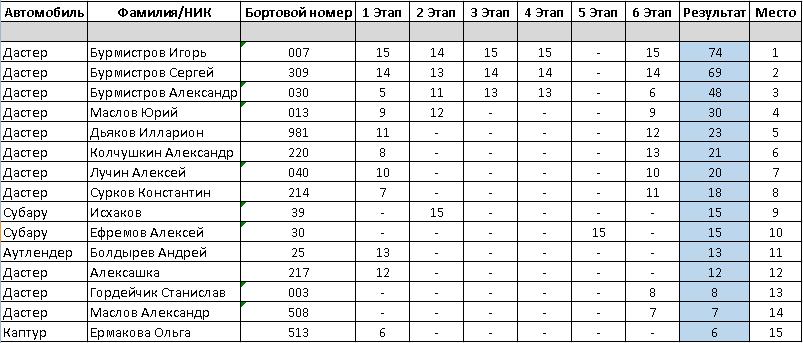 Ралли-спринт Подолье 6 этап