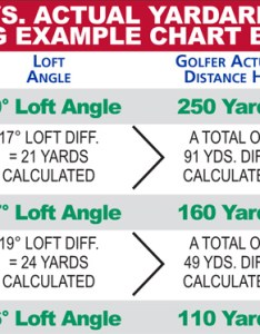 Calculated vs actual yardage example chart also golf club and specification ralph maltby rh ralphmaltby