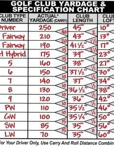 Golf club yardage and specification chart example also ralph maltby rh ralphmaltby