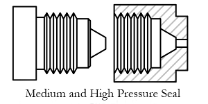 High Pressure Connection Seals Explained