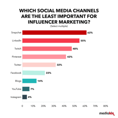 influencer Marketing Statistics 5