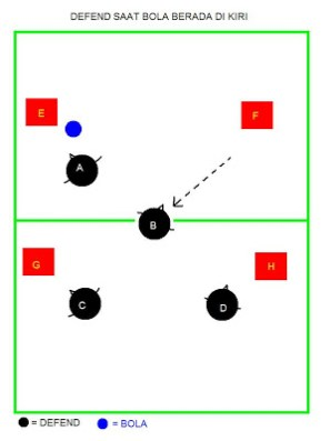 Formasi Futsal Bertahan : formasi, futsal, bertahan, Strategi, Bermain, Futsal, Formasi, Bertahan, Ramadhanciptadh