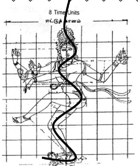 Arudra Darisanam Lord Siva Facts