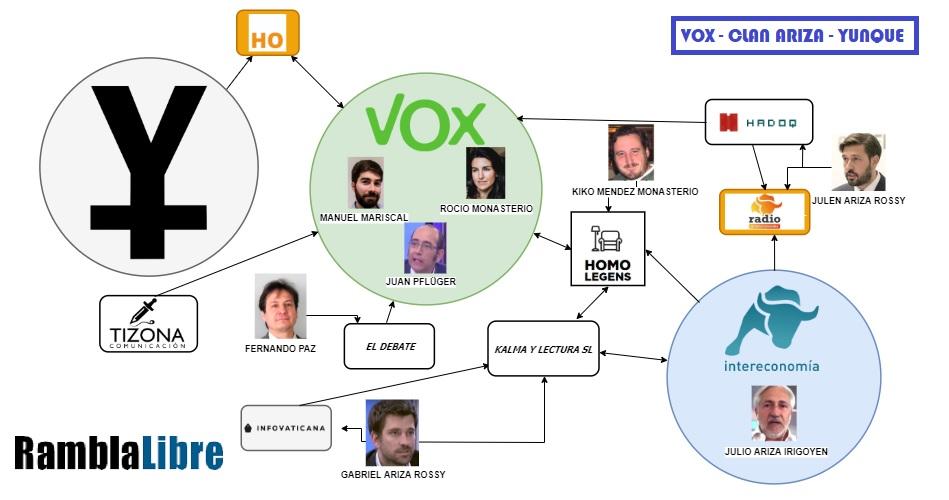 Vox como trama (y 3): El clan Ariza, en sintonía con el Yunque - Política,  historia y ciencia