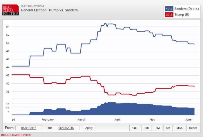 L'andamento della media dei sondaggi Sanders vs Trump nel periodo compreso tra gennaio e giugno 2016