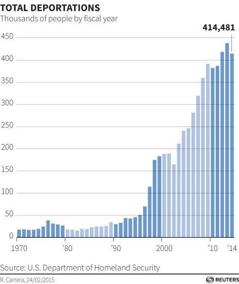 Andamento delle deportazioni dagli Stati Uniti tra il 1970 e il 2014