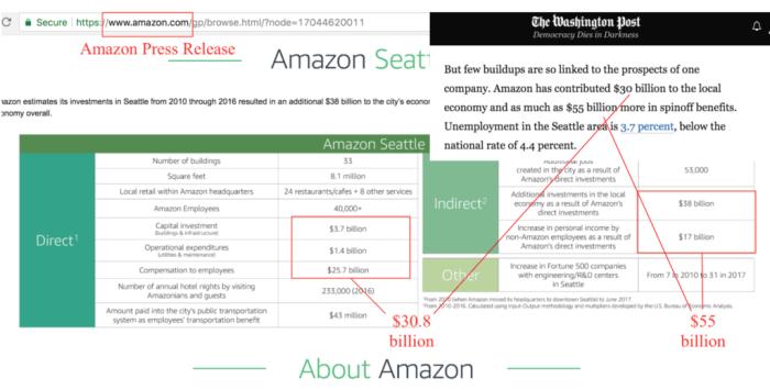 I dati sugli investimenti a Seattle citati dal Washington Post sono la somma di quelli contenuti in un comunicato stampa di Amazon