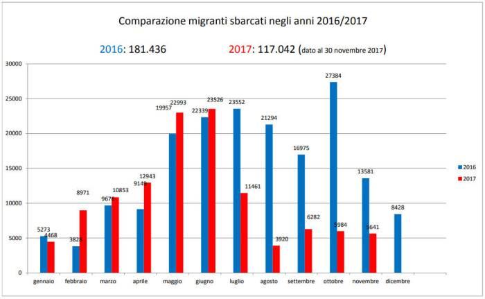 Comparazione migranti sbarcati negli anni 2016/2017