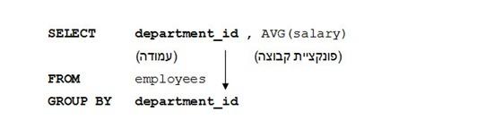 פקודת Group By - מדריך SQL