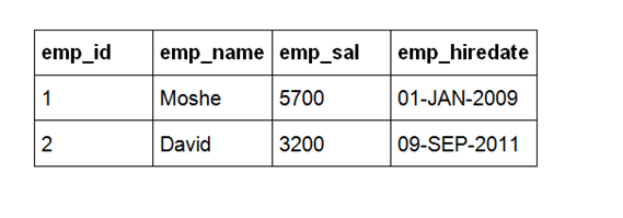 מדריך SQL - פקודת INSERT