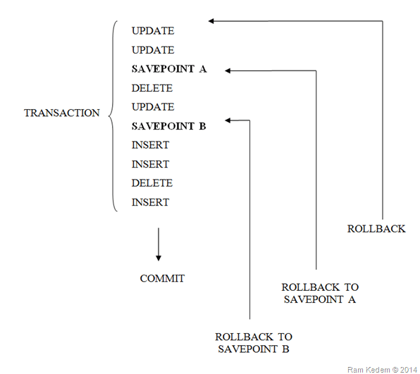 מדריך SQL - טרנסאקציות