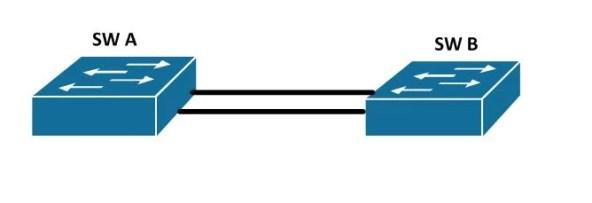 ce este etherchannel si cum il configurez pe switch cisco