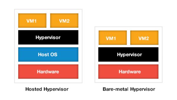 ce este virtualizarea si ce este un hipervisor